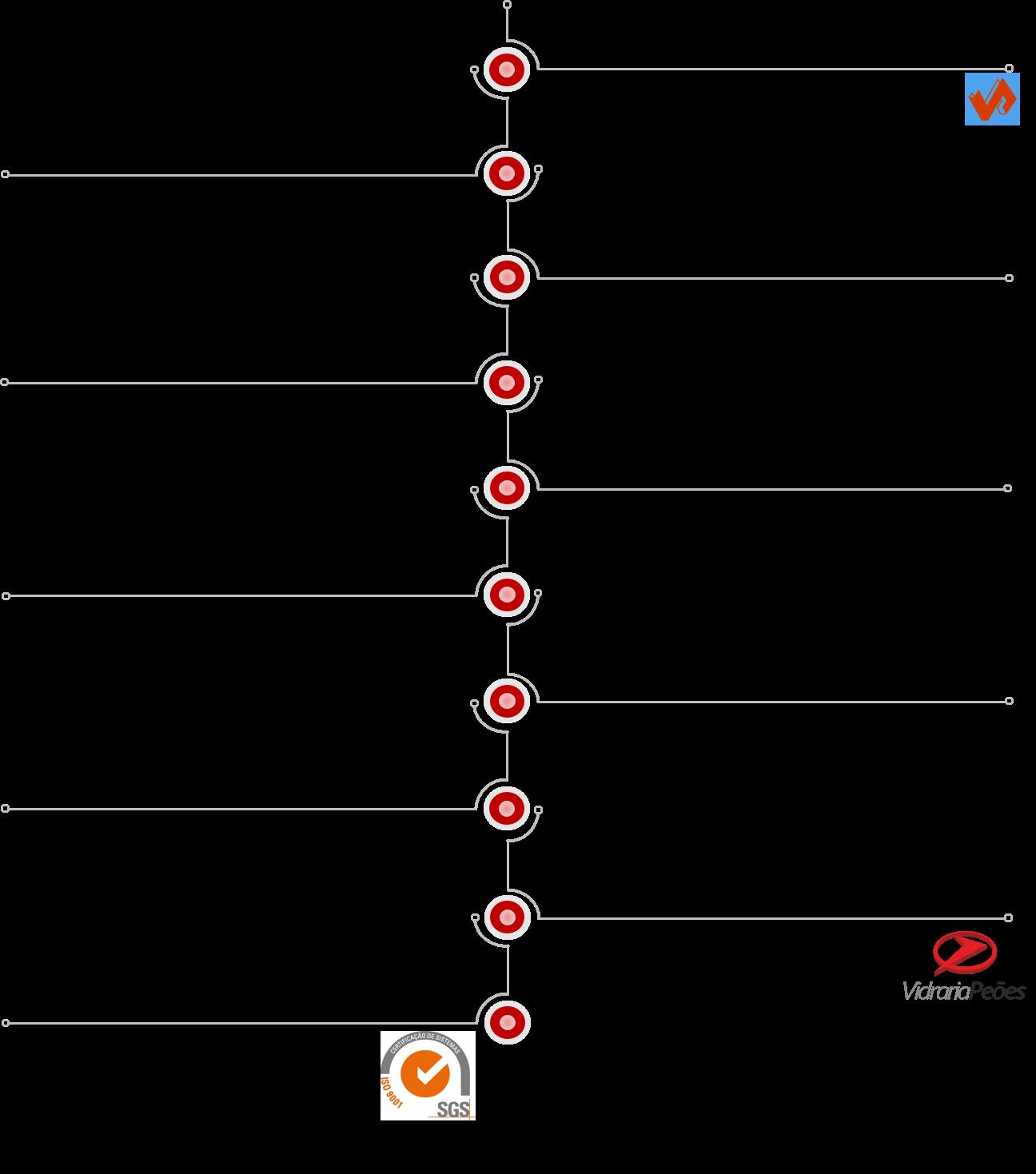 Timeline História da Vidraria dos Peões
